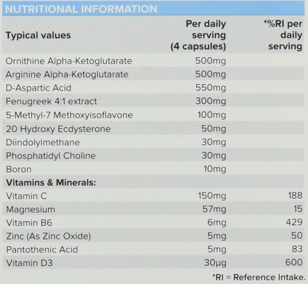 PhD Test Matrix ingredients