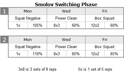 Smolov switching phase